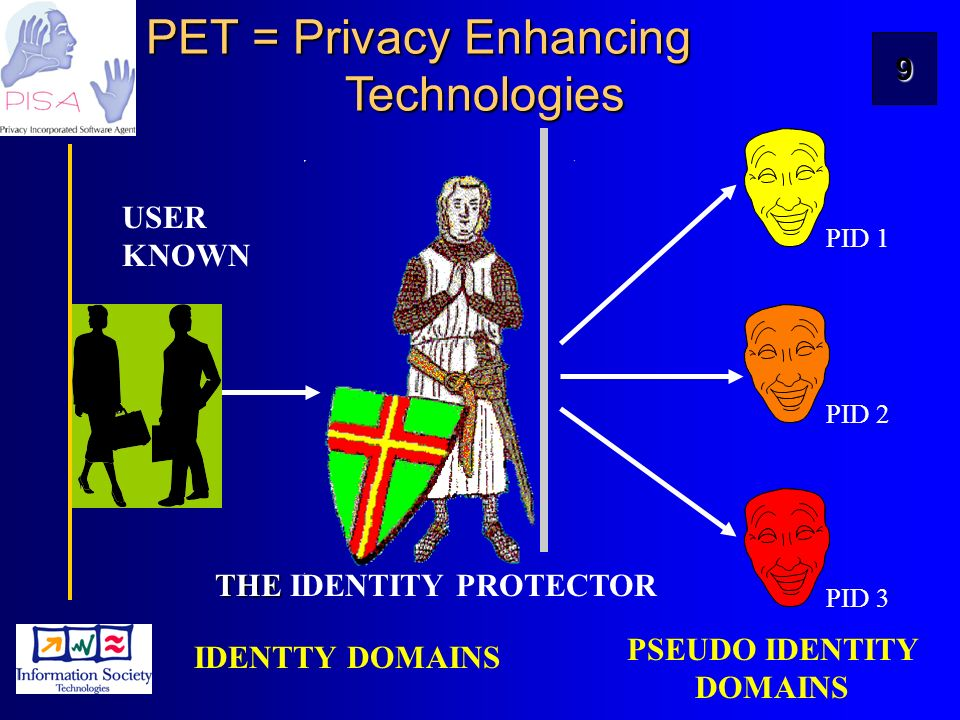 9 THE THE IDENTITY PROTECTOR PET = Privacy Enhancing Technologies PID 1 PID 3 PID 2 USER KNOWN IDENTTY DOMAINS PSEUDO IDENTITY DOMAINS