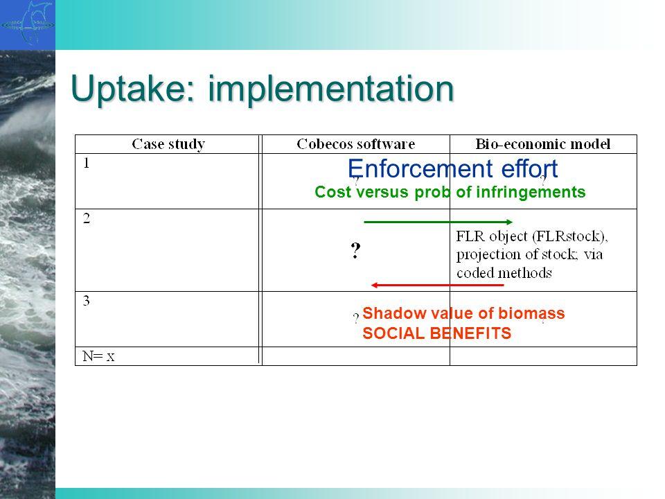 Uptake: implementation Shadow value of biomass SOCIAL BENEFITS Cost versus prob of infringements Enforcement effort