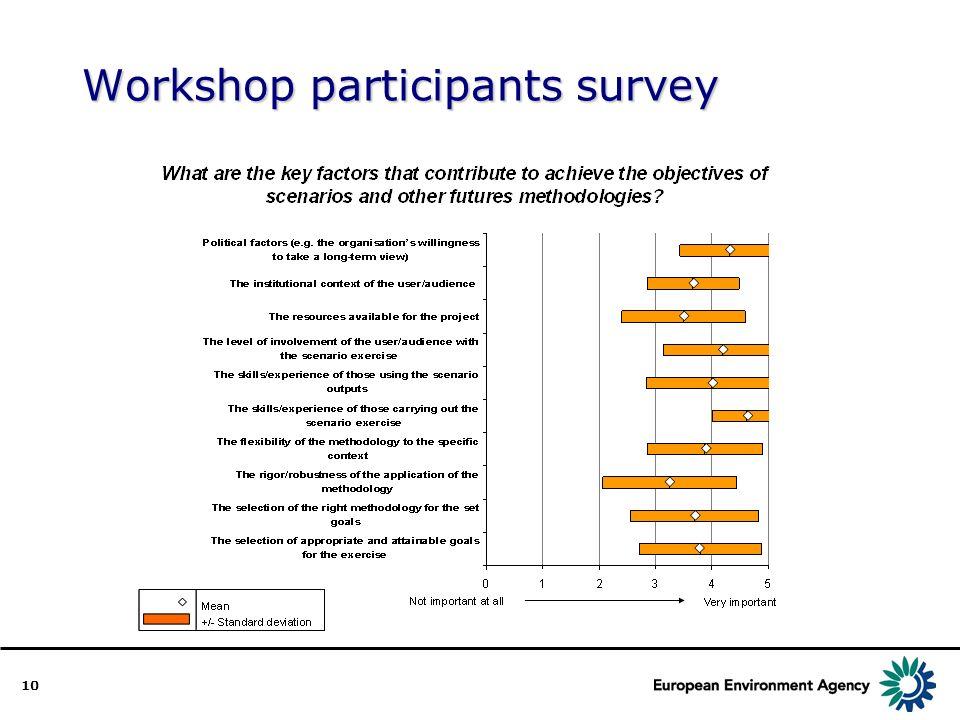 10 Workshop participants survey
