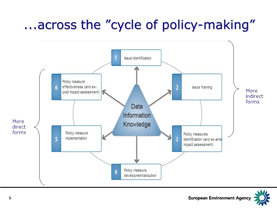 5...across the cycle of policy-making More indirect forms More direct forms