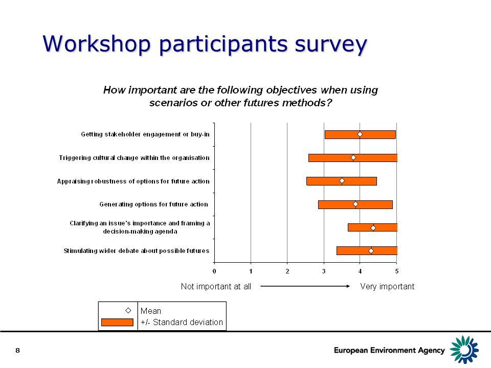 8 Workshop participants survey