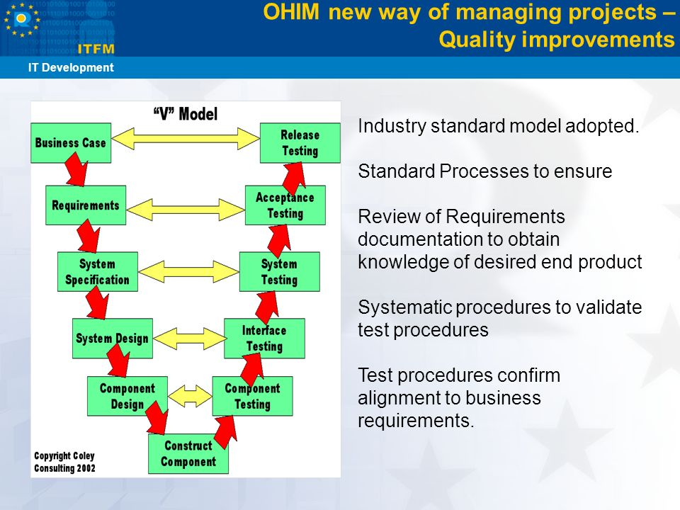 OHIM new way of managing projects – Quality improvements Industry standard model adopted. Standard Processes to ensure Review of Requirements document