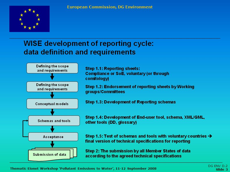European Commission, DG Environment Thematic Eionet Workshop Pollutant Emissions to Water, 11-12 September 2008 DG ENV D.2 Slide 3
