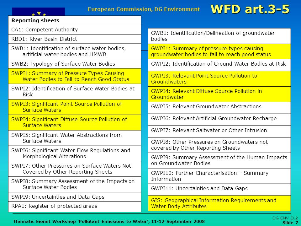 European Commission, DG Environment Thematic Eionet Workshop Pollutant Emissions to Water, 11-12 September 2008 DG ENV D.2 Slide 7 Reporting sheets CA1: Competent Authority RBD1: River Basin District SWB1: Identification of surface water bodies, artificial water bodies and HMWB SWB2: Typology of Surface Water Bodies SWPI1: Summary of Pressure Types Causing Water Bodies to Fail to Reach Good Status SWPI2: Identification of Surface Water Bodies at Risk SWPI3: Significant Point Source Pollution of Surface Waters SWPI4: Significant Diffuse Source Pollution of Surface Waters SWPI5: Significant Water Abstractions from Surface Waters SWPI6: Significant Water Flow Regulations and Morphological Alterations SWPI7: Other Pressures on Surface Waters Not Covered by Other Reporting Sheets SWPI8: Summary Assessment of the Impacts on Surface Water Bodies SWPI9: Uncertainties and Data Gaps RPA1: Register of protected areas GWB1: Identification/Delineation of groundwater bodies GWPI1: Summary of pressure types causing groundwater bodies to fail to reach good status GWPI2: Identification of Ground Water Bodies at Risk GWPI3: Relevant Point Source Pollution to Groundwaters GWPI4: Relevant Diffuse Source Pollution in Groundwater GWPI5: Relevant Groundwater Abstractions GWPI6: Relevant Artificial Groundwater Recharge GWPI7: Relevant Saltwater or Other Intrusion GWPI8: Other Pressures on Groundwaters not covered by Other Reporting Sheets GWPI9: Summary Assessment of the Human Impacts on Groundwater Bodies GWPI10: Further Characterisation – Summary Information GWPI11: Uncertainties and Data Gaps GIS: Geographical Information Requirements and Water Body Attributes WFD art.3-5