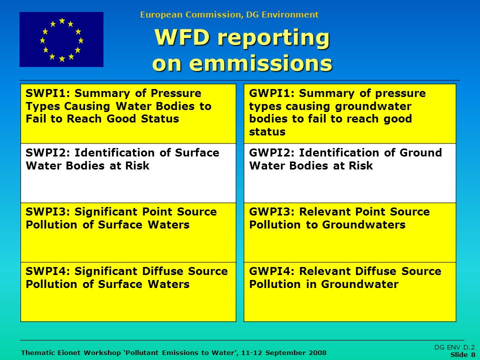European Commission, DG Environment Thematic Eionet Workshop Pollutant Emissions to Water, 11-12 September 2008 DG ENV D.2 Slide 8 WFD reporting on em