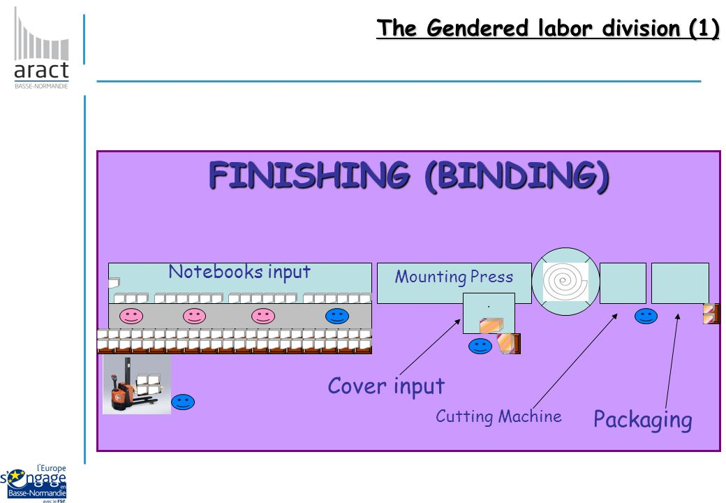 The Gendered labor division (1) FINISHING (BINDING) Notebooks input Mounting Press. Tour Cover input Cutting Machine Packaging