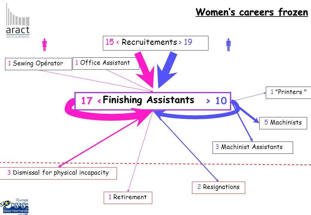 Finishing Assistants Finishing Assistants 3 Machinist Assistants 5 Machinists 1