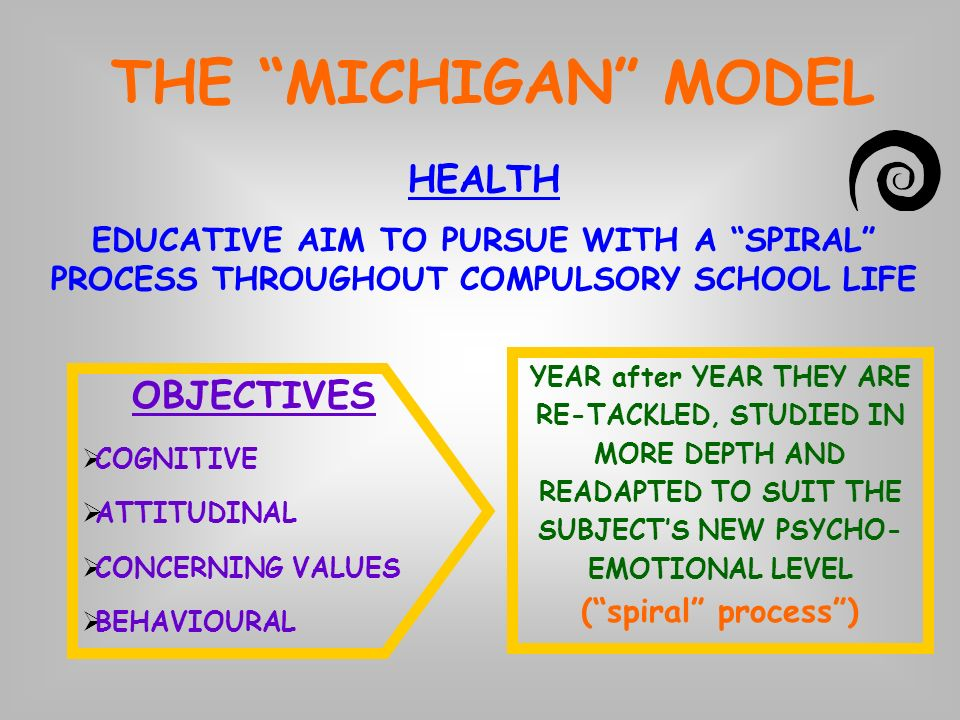 THE MICHIGAN MODEL HEALTH EDUCATIVE AIM TO PURSUE WITH A SPIRAL PROCESS THROUGHOUT COMPULSORY SCHOOL LIFE OBJECTIVES COGNITIVE ATTITUDINAL CONCERNING