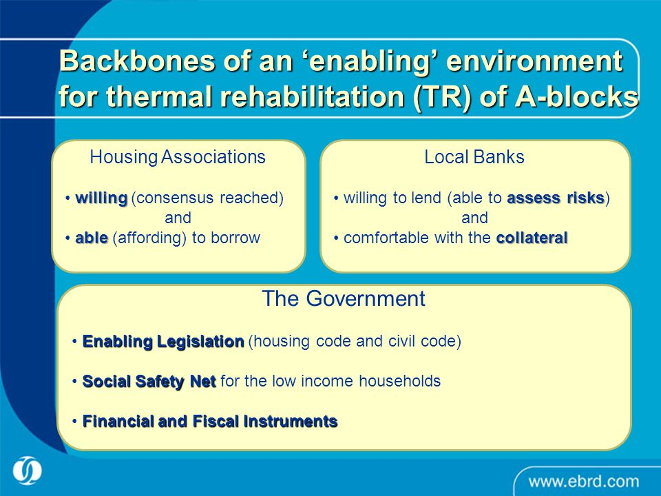 Backbones of an enabling environment for thermal rehabilitation (TR) of A-blocks The Government Enabling Legislation Enabling Legislation (housing code and civil code) Social Safety Net Social Safety Net for the low income households Financial and Fiscal Instruments Housing Associations willing willing (consensus reached) and able able (affording) to borrow Local Banks assess risks willing to lend (able to assess risks) and collateral comfortable with the collateral
