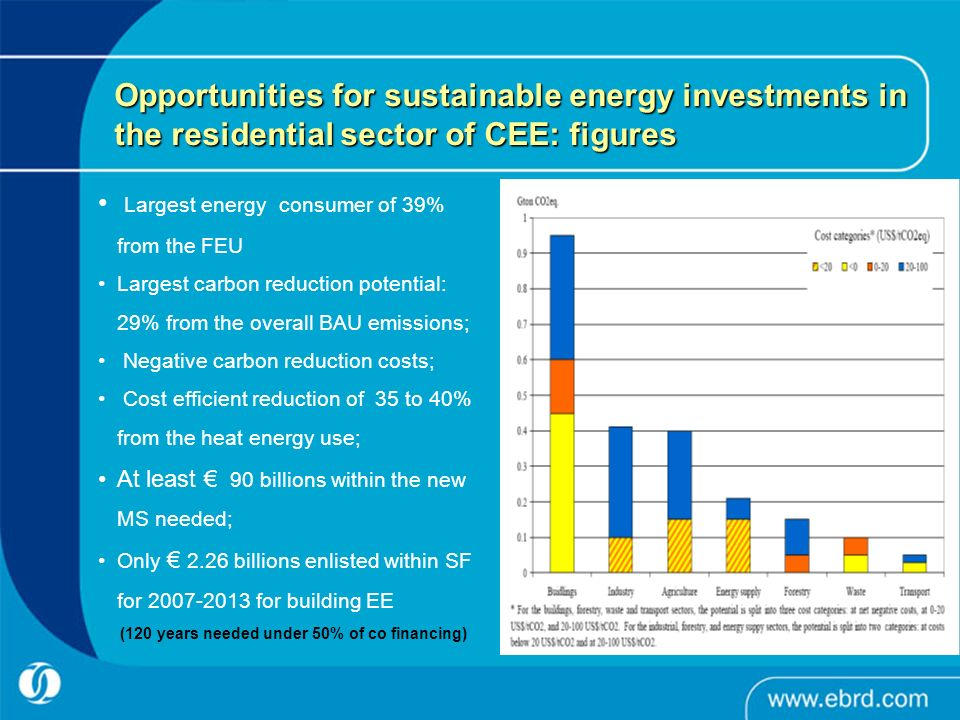 Opportunities for sustainable energy investments in the residential sector of CEE: figures Largest energy consumer of 39% from the FEU Largest carbon reduction potential: 29% from the overall BAU emissions; Negative carbon reduction costs; Cost efficient reduction of 35 to 40% from the heat energy use; At least 90 billions within the new MS needed; Only 2.26 billions enlisted within SF for 2007-2013 for building EE (120 years needed under 50% of co financing)