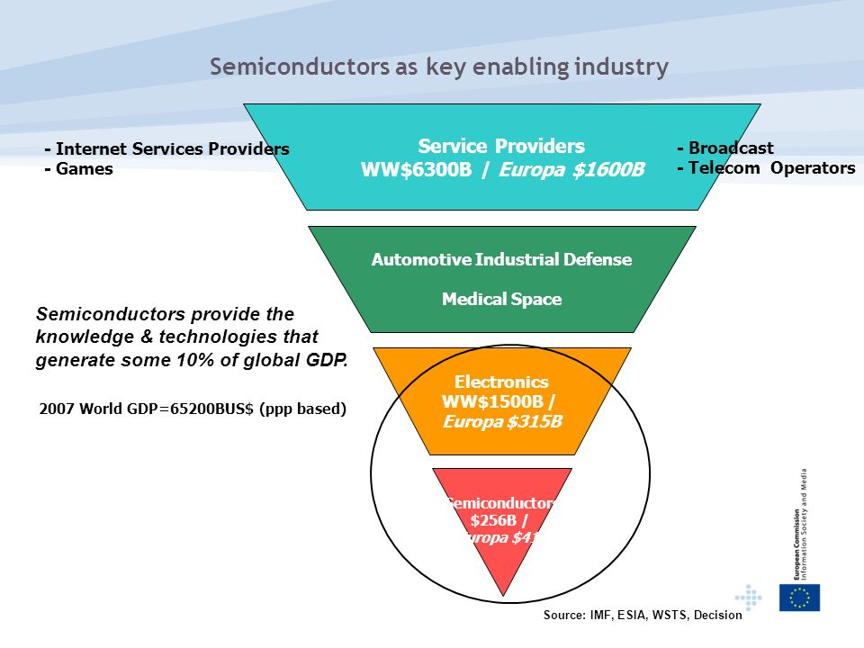 Semiconductors as key enabling industry Electronics WW$1500B / Europa $315B Automotive Industrial Defense Medical Space Semiconductors $256B / Europa