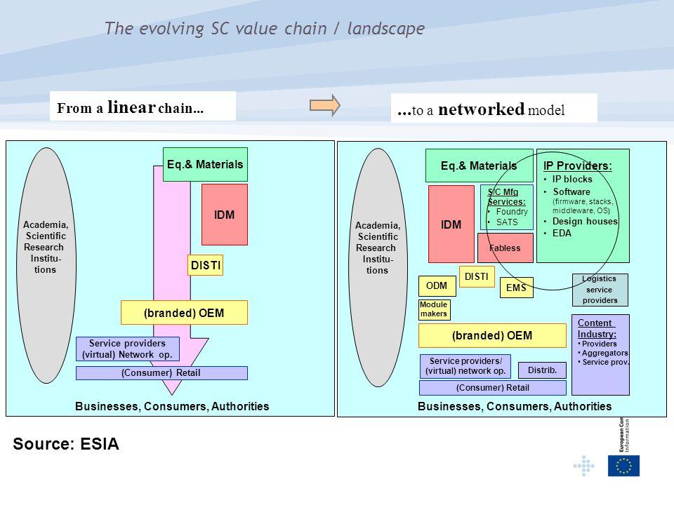 The evolving SC value chain / landscape Academia, Scientific Research Institu- tions Eq.& Materials IDM DISTI (branded) OEM Service providers (virtual