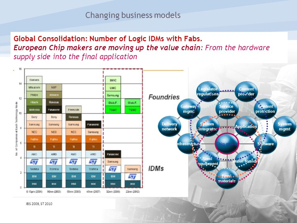 Global Consolidation: Number of Logic IDMs with Fabs. European Chip makers are moving up the value chain: From the hardware supply side into the final