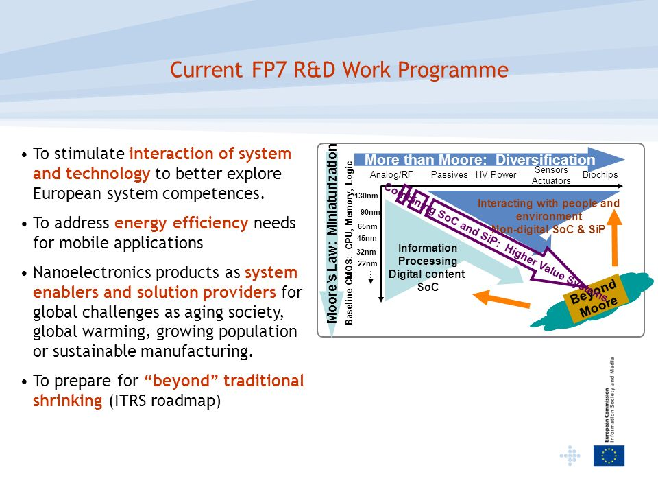 Current FP7 R&D Work Programme To stimulate interaction of system and technology to better explore European system competences. To address energy effi