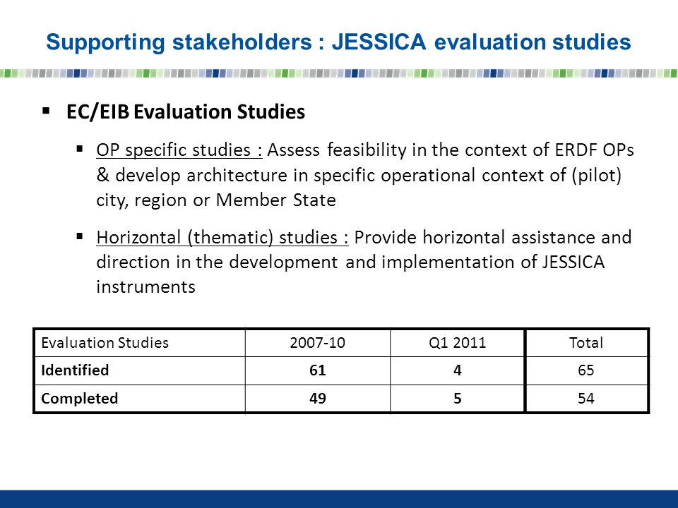 EC/EIB Evaluation Studies OP specific studies : Assess feasibility in the context of ERDF OPs & develop architecture in specific operational context of (pilot) city, region or Member State Horizontal (thematic) studies : Provide horizontal assistance and direction in the development and implementation of JESSICA instruments Evaluation Studies Q Identified614 Completed495 Total Supporting stakeholders : JESSICA evaluation studies