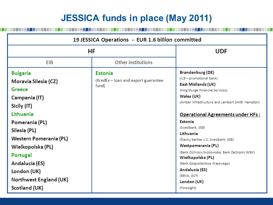 JESSICA funds in place (May 2011) 19 JESSICA Operations - EUR 1.6 billion committed HFUDF EIBOther institutions Bulgaria Moravia Silesia (CZ) Greece Campania (IT) Sicily (IT) Lithuania Pomerania (PL) Silesia (PL) Western Pomerania (PL) Wielkopolska (PL) Portugal Andalucía (ES) London (UK) Northwest England (UK) Scotland (UK) Estonia (KredEx – loan and export guarantee fund) Brandenburg (DE) (ILB – promotional bank) East Midlands (UK) (King Sturge Financial Services) Wales (UK) (Amber Infrastructure and Lambert Smith Hampton) Operational Agreements under HFs : Estonia (Swedbank, SEB) Lithuania (Šiaulių bankas x 2, Swedbank, SEB) Westpomerania (PL) (Bank Ochrony Srodowiska, Bank Zachodni WBK) Wielkopolska (PL) (Bank Gospodarstwa Krajowego) Andalucia (ES) (BBVA, ACF) London (UK) (Foresight)