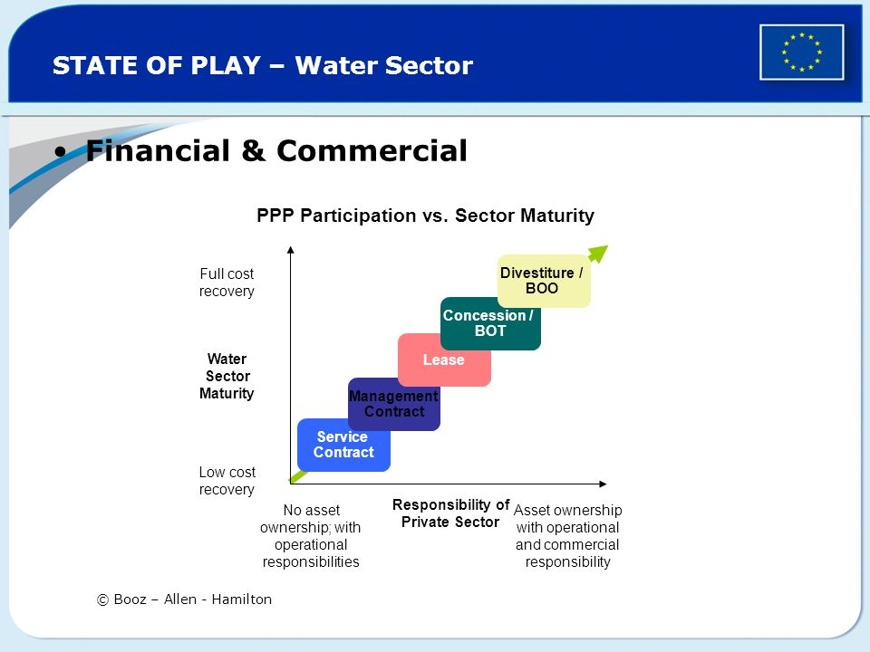STATE OF PLAY – Water Sector Financial & Commercial © Booz – Allen - Hamilton PPP Participation vs.