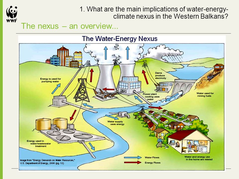 The nexus – an overview... 1. What are the main implications of water-energy- climate nexus in the Western Balkans?