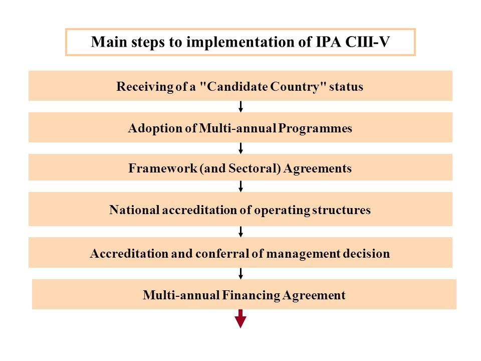 20 Effective Support for Enlargement 19 October 2009, Brussels IPA framework: Structures and programming for Components III, IV and V Essentials for the progress to be achieved How to ensure a good absorption of funds State of play in preparations for implementation