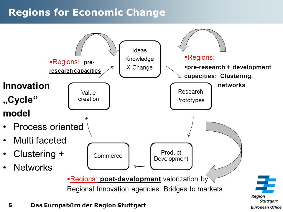 Regions for Economic Change Innovation Cycle model Process oriented Multi faceted Clustering + Networks Das Europabüro der Region Stuttgart5 Ideas Knowledge X-Change Research Prototypes Product Development Commerce Value creation Regions : pre- research capacities Regions: pre-research + development capacities: Clustering, networks Regions: post-development valorization by Regional Innovation agencies.