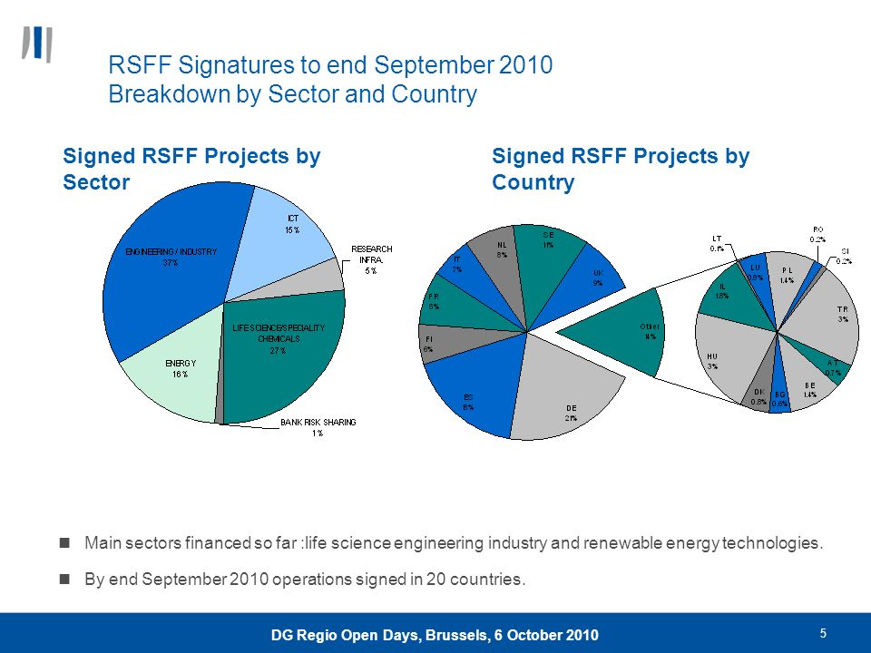 5 DG Regio Open Days, Brussels, 6 October 2010 Signed RSFF Projects by Sector Main sectors financed so far :life science engineering industry and rene