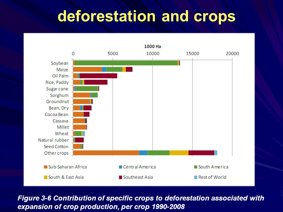 deforestation and crops Figure 3-6 Contribution of specific crops to deforestation associated with expansion of crop production, per crop 1990-2008