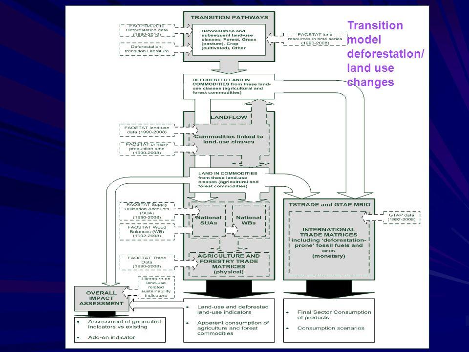 transition model eforestation/l and use changes Transition model deforestation/ land use changes