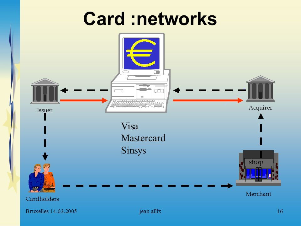 Bruxelles 14.03.2005jean allix16 Card :networks Acquirer Cardholders Merchant shop Issuer Visa Mastercard Sinsys