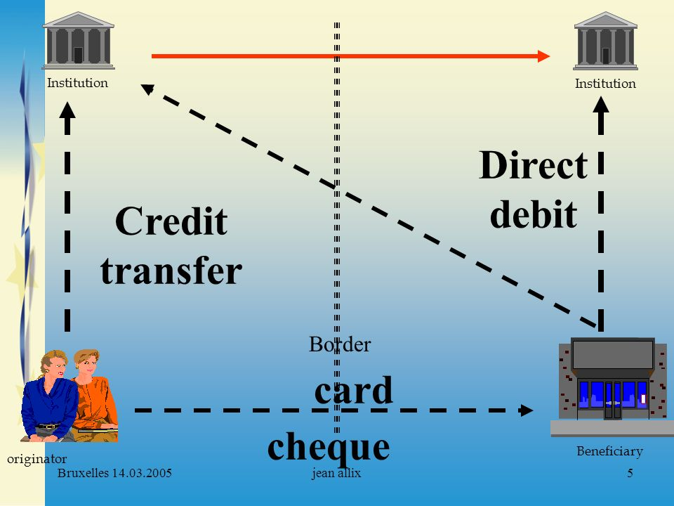 Bruxelles 14.03.2005jean allix5 Institution originator Beneficiary Institution Border Credit transfer card cheque Direct debit