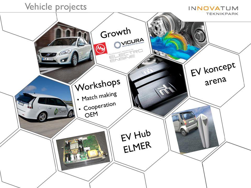 Vehicle projects Workshops Match making Cooperation OEM EV Hub ELMER Growth EV koncept arena