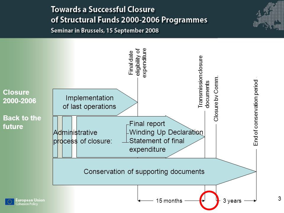 3 Closure 2000-2006 Back to the future Implementation of last operations Final date eligibility of expenditure Administrative process of closure: Final report Winding Up Declaration Statement of final expenditure Conservation of supporting documents 15 months Transmission closure documents Closure bv Comm.