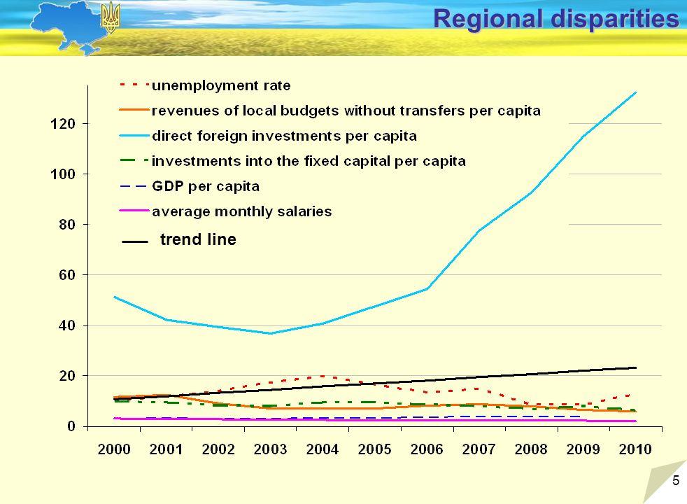 5 Regional disparities trend line