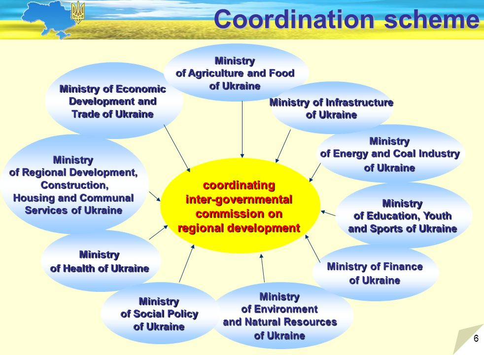 6 Coordination scheme coordinating inter-governmental commission on regional development Ministry of Economic Development and Trade of Ukraine Ministry of Agriculture and Food of Ukraine Ministry of Energy and Coal Industry of Ukraine Ministry of Health of Ukraine Ministry of Education, Youth and Sports of Ukraine Ministry of Environment and Natural Resources of Ukraine Ministry of Social Policy of Ukraine Ministry of Finance of Ukraine Ministry of Infrastructure of Ukraine Ministry of Regional Development, Construction, Housing and Communal Services of Ukraine