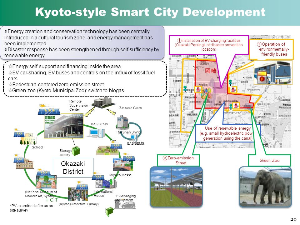 Operation of environmentally- friendly buses Zero-emission Street Installation of EV-charging facilities (Okazaki Parking Lot disaster prevention location) Use of renewable energy (e.g.