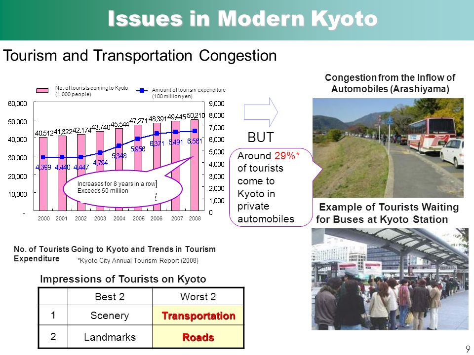 Tourism and Transportation Congestion Impressions of Tourists on Kyoto (2008) BUT No.