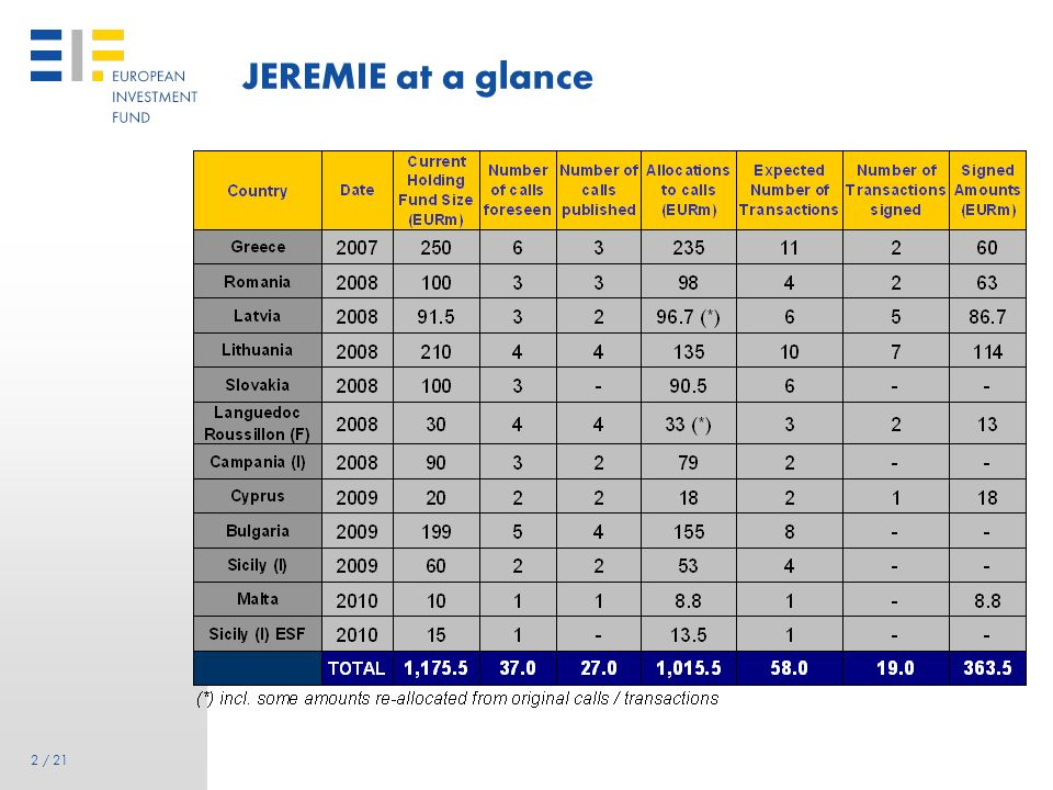1 1 / 21 Contents: latest developments of EIF JEREMIE Activities JEREMIE – status quo – achievements to date and mandate-specific information Special