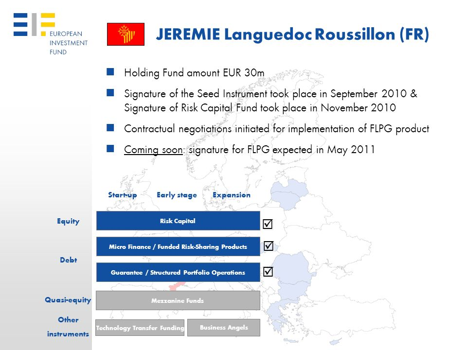 27 JEREMIE Slovakia Holding Fund amount EUR 100m Increase from Ministry of Economy (OP Competitiveness & Economic Growth) to fully replace the intende