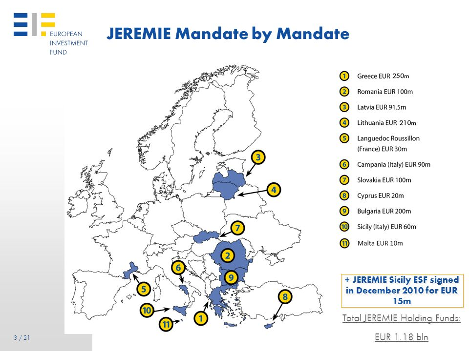 3 3 / 21 JEREMIE Mandate by Mandate Total JEREMIE Holding Funds: EUR 1.18 bln Total JEREMIE Holding Funds: EUR 1.18 bln + JEREMIE Sicily ESF signed in December 2010 for EUR 15m