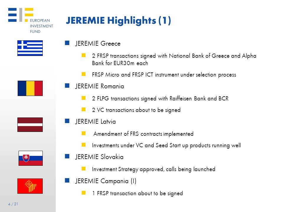 3 3 / 21 JEREMIE Mandate by Mandate Total JEREMIE Holding Funds: EUR 1.18 bln Total JEREMIE Holding Funds: EUR 1.18 bln + JEREMIE Sicily ESF signed in
