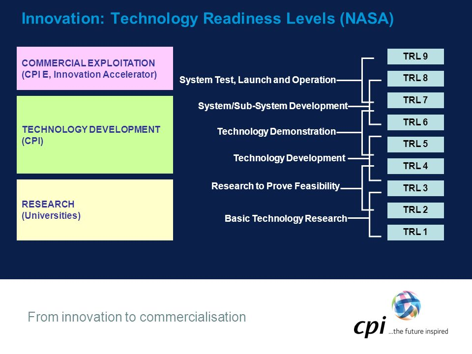 From innovation to commercialisation Innovation: Technology Readiness Levels (NASA) TRL 1 TRL 2 TRL 3 TRL 4 TRL 5 TRL 6 TRL 7 TRL 8 TRL 9 Basic Technology Research Research to Prove Feasibility Technology Development Technology Demonstration System/Sub-System Development System Test, Launch and Operation RESEARCH (Universities) TECHNOLOGY DEVELOPMENT (CPI) COMMERCIAL EXPLOITATION (CPI E, Innovation Accelerator)