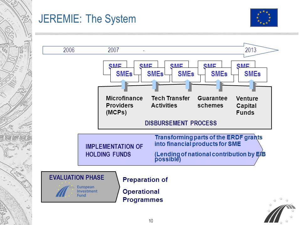 10 JEREMIE: The System Venture Capital Funds Preparation of Operational Programmes EVALUATION PHASE IMPLEMENTATION OF HOLDING FUNDS DISBURSEMENT PROCESS Microfinance Providers (MCPs) Tech Transfer Activities Guarantee schemes Transforming parts of the ERDF grants into financial products for SME (Lending of national contribution by EIB possible) SME SMEs SME SMEs SME SMEs SME SMEs SME SMEs