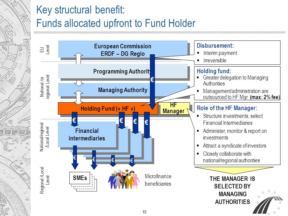 16 Key structural benefit: Funds allocated upfront to Fund Holder HF Manager European Commission ERDF – DG Regio European Commission ERDF – DG Regio Managing Authority EU Level National /or regional Level Holding Fund (« HF ») Financial intermediaries National/regional /Local Level Regional /Local Level SMEs Microfinance beneficiaries Structure investments, select Financial Intermediaries Administer, monitor & report on investments Attract a syndicate of investors Closely collaborate with national/regional authorities Role of the HF Manager: Disbursement: Interim payment Irreversible Holding fund: Greater delegation to Managing Authorities Management/administration are outsourced to HF Mgr.