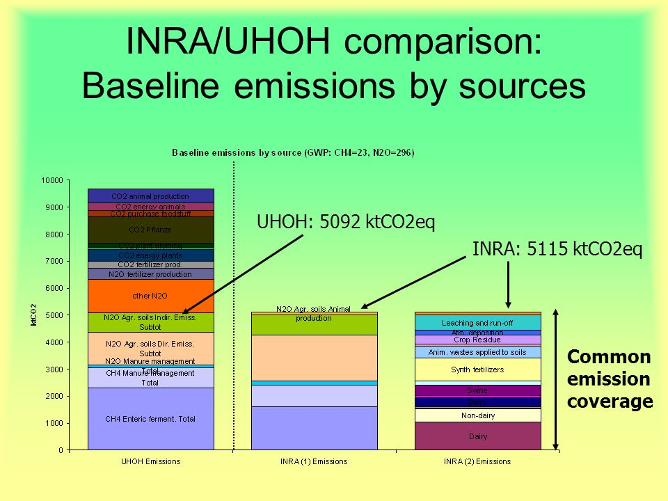 INRA/UHOH comparison: Baseline emissions by sources Common emission coverage UHOH: 5092 ktCO2eq INRA: 5115 ktCO2eq