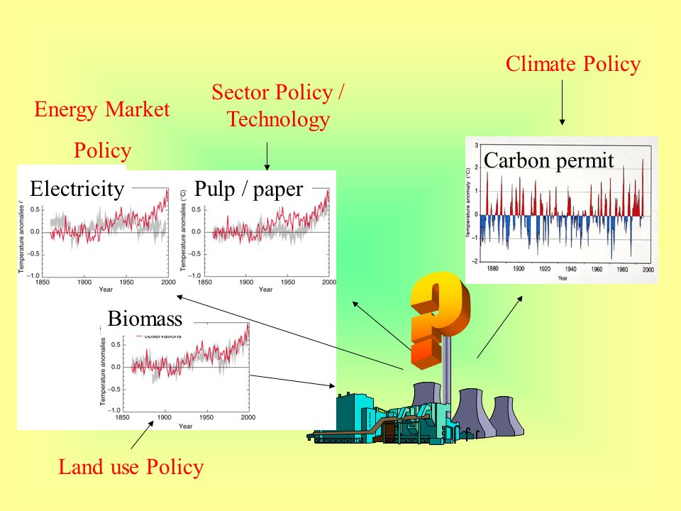Carbon permit Electricity Pulp / paper Biomass Energy Market Policy Climate Policy Sector Policy / Technology Land use Policy
