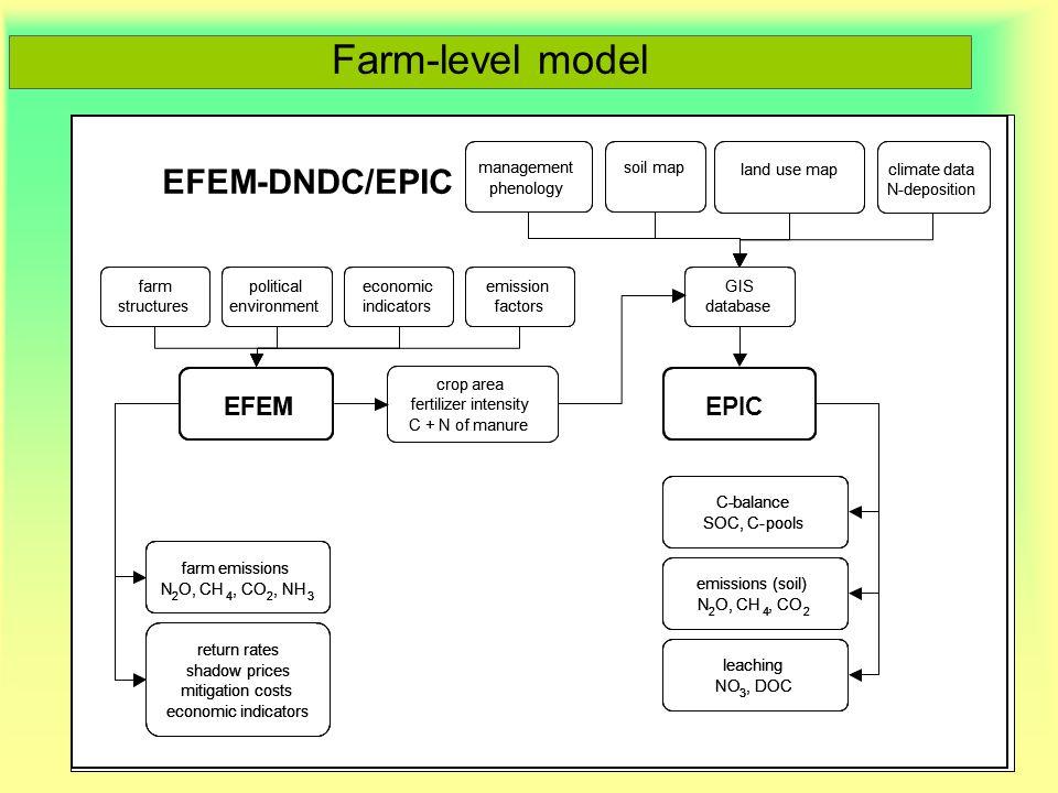 Farm-level model