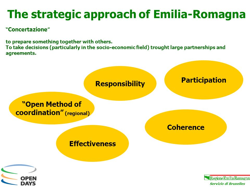 Servizio di Bruxelles The strategic approach of Emilia-Romagna Open Method of coordination (regional) Responsibility Effectiveness Participation Coherence Concertazione to prepare something together with others.