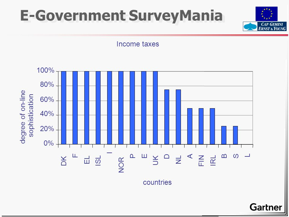 E-Government SurveyMania Income taxes 0% 20% 40% 60% 80% 100% DK F EL ISL I NOR PE UK D NL A FIN IRL BS L countries degree of on-line sophistication