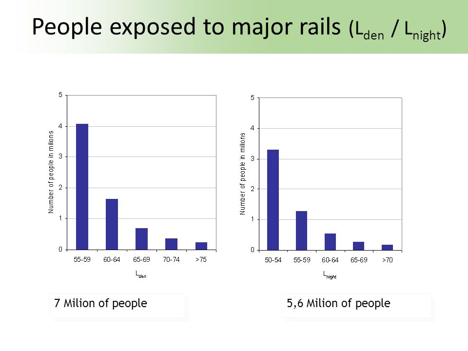 People exposed to major rails (L den / L night ) 5,6 Milion of people 7 Milion of people