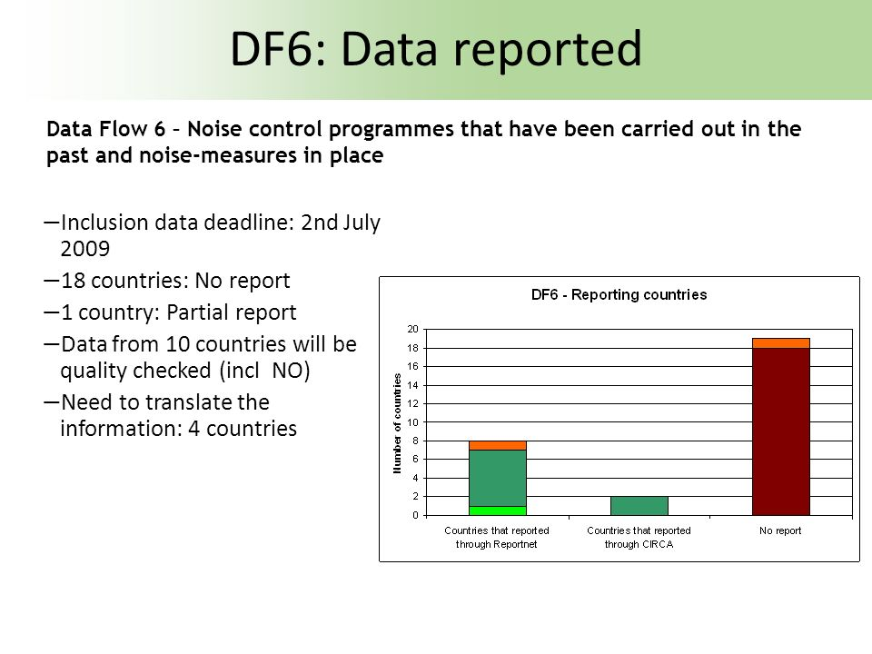 DF6: Data reported Inclusion data deadline: 2nd July 2009 18 countries: No report 1 country: Partial report Data from 10 countries will be quality che