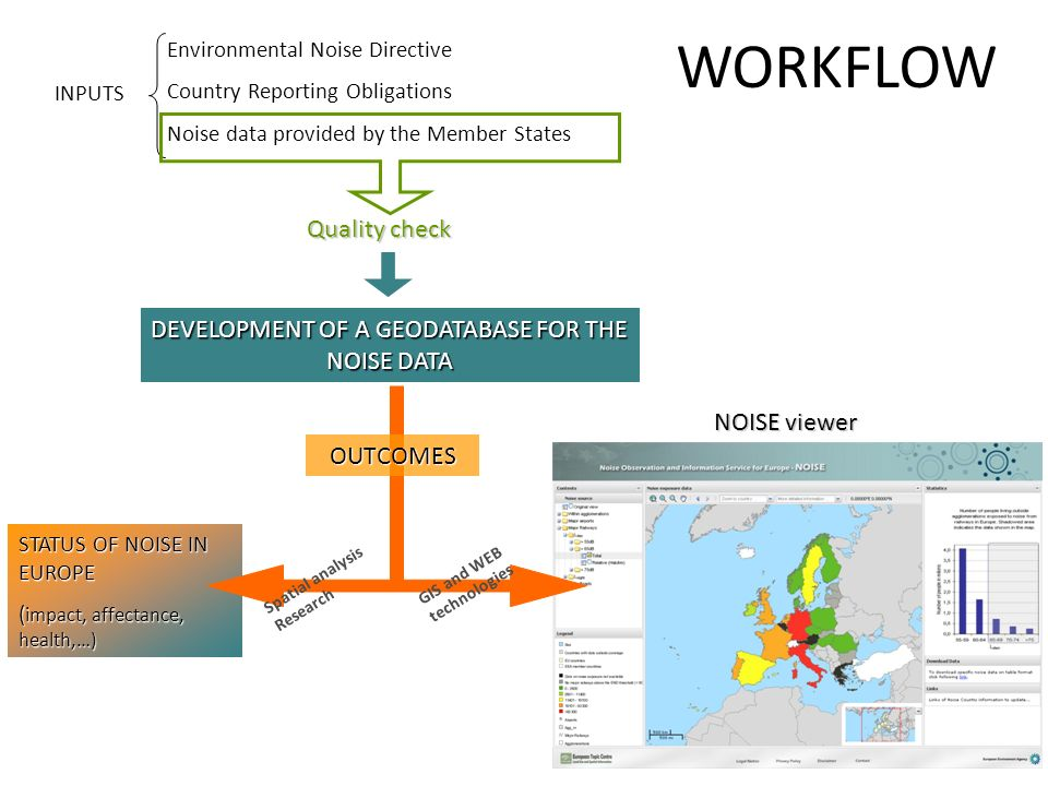 DEVELOPMENT OF A GEODATABASE FOR THE NOISE DATA Environmental Noise Directive Country Reporting Obligations Noise data provided by the Member States I